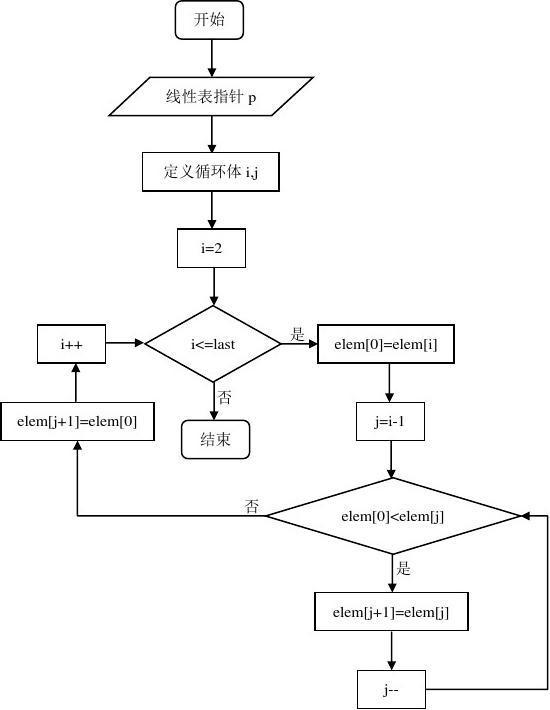 数据结构C语言冒泡排序和直接插入排序实验报告
