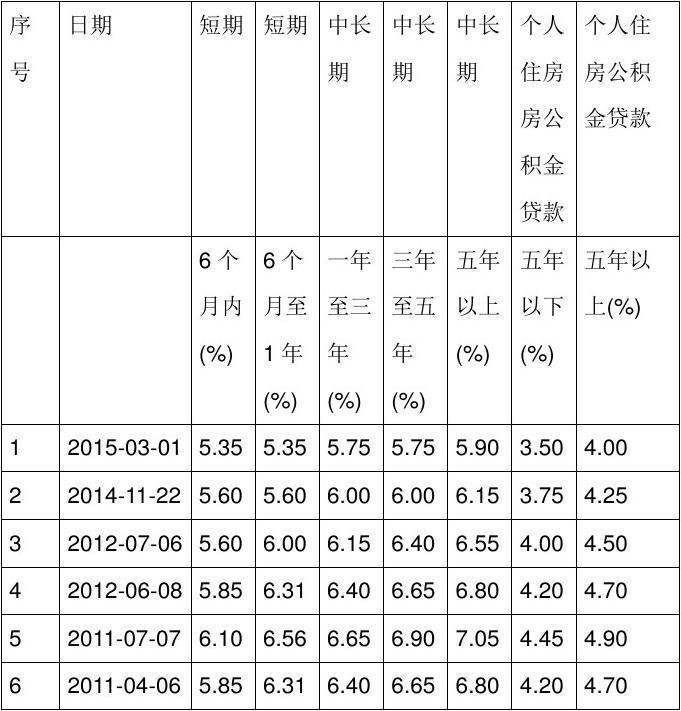北京公积金贷款利率是多少?什么是公积金贷款利率   房天下...