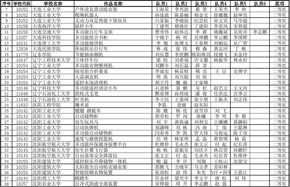 2012年辽宁省普通高等学校大学生机械创新设计大赛学生获奖名单图片