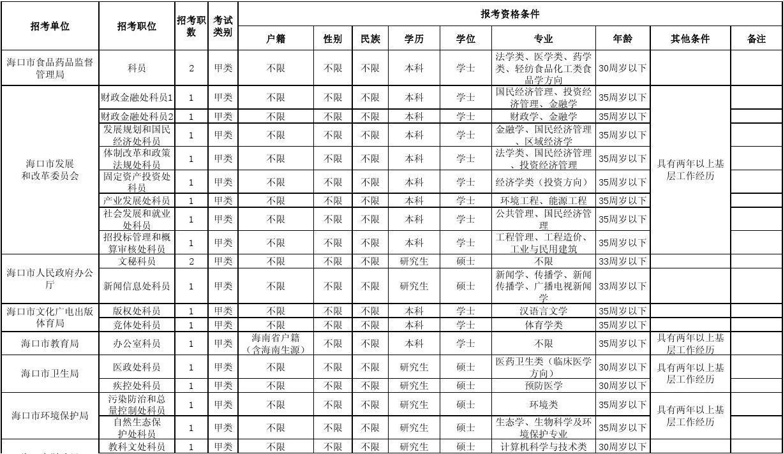 2010年下半年海南省各市县行政机关招考公务