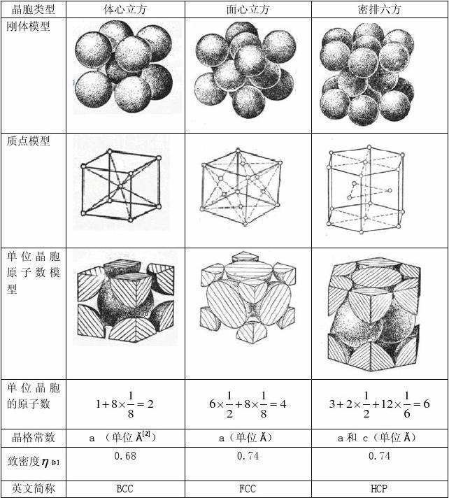物理化学下册复习题_金属晶体结构总结_word文档在线阅读与下载_无忧文档