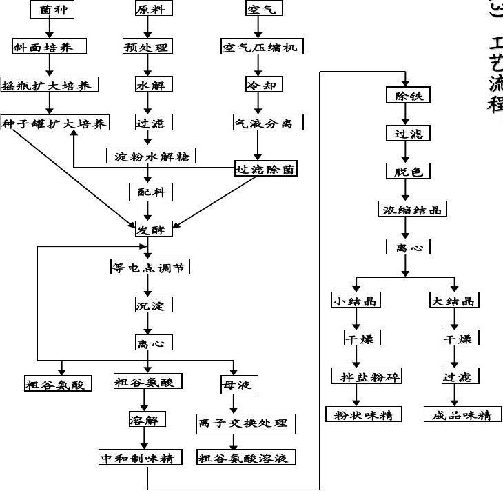 文档网 所有分类 自然科学 化学 谷氨酸作业答案  的方法有酸水解和酶图片