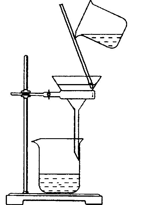 第二單元 研究物質的實驗方法 (3)