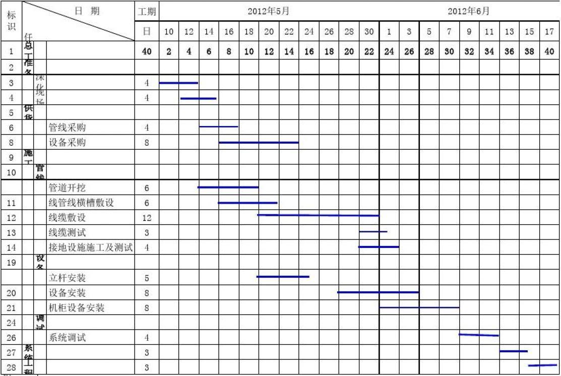 监控施工进度表