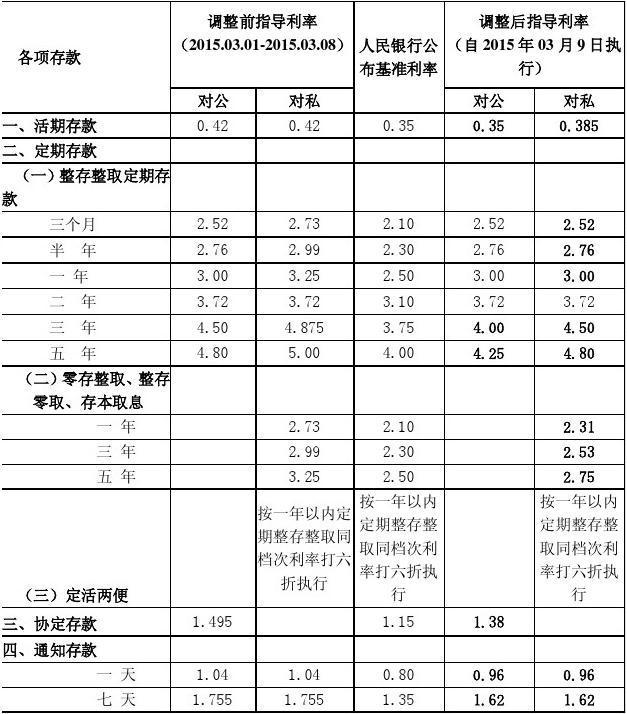 山东省农村信用社人民币存款指导利率表