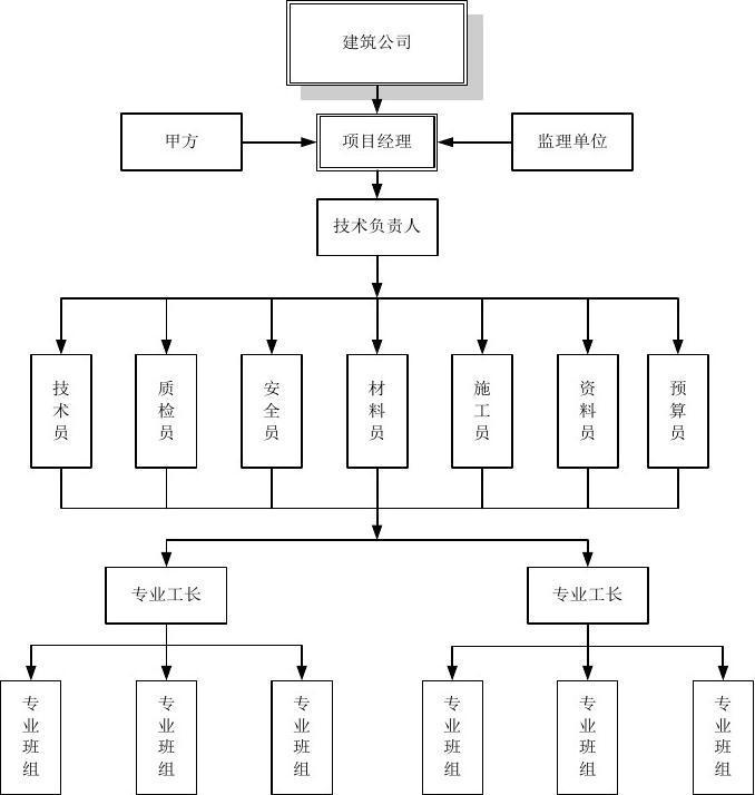 工程项目部组织机构图