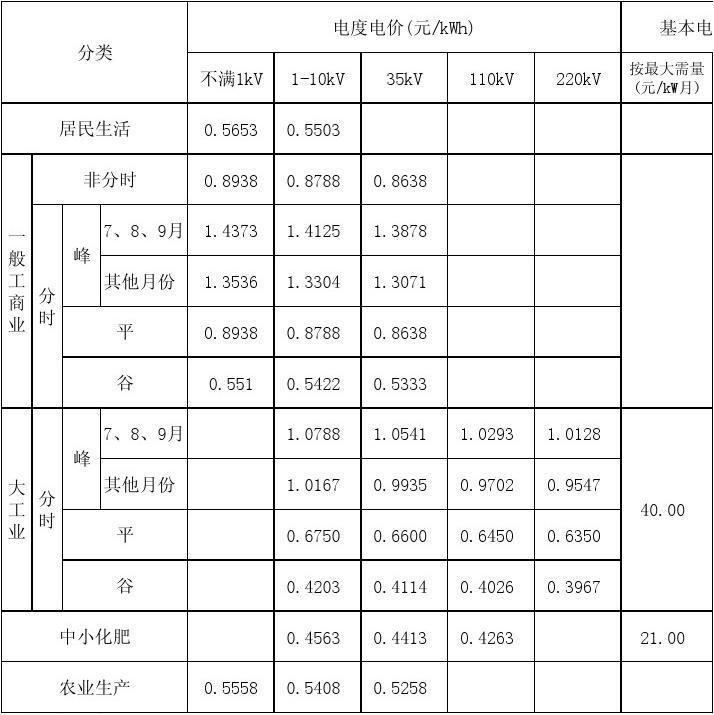 安徽省最新电价