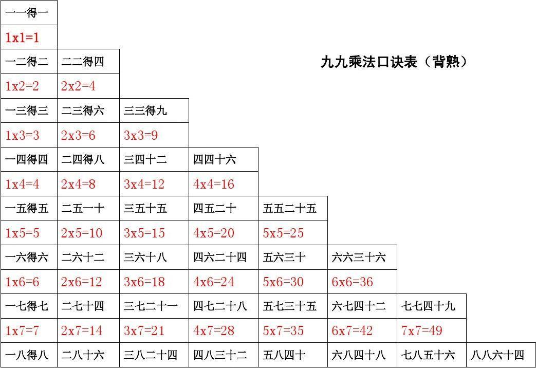 九九乘法口诀表(小学生用)