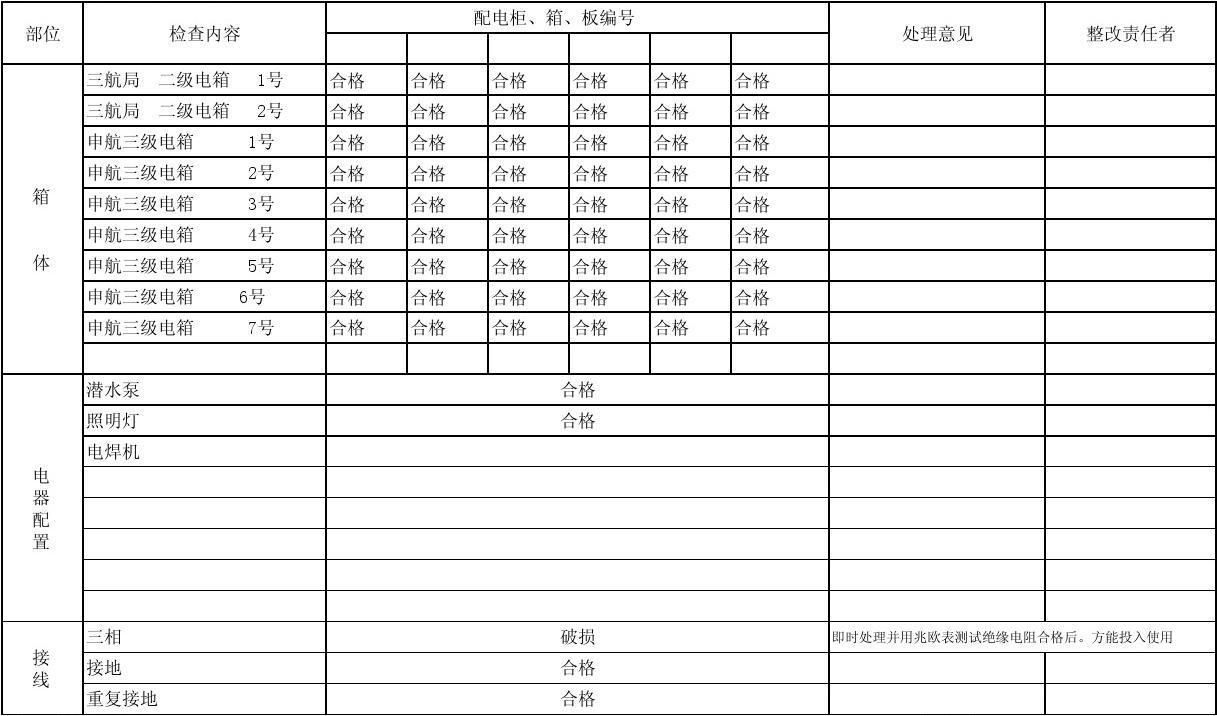 配电室日常检查表_临时用电配电箱按检查表_文档下载