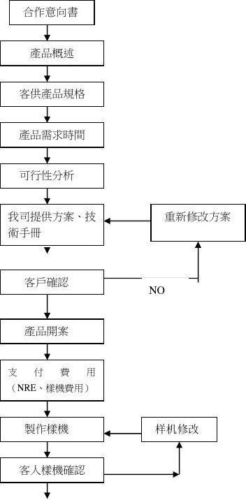 ODM开发流程
