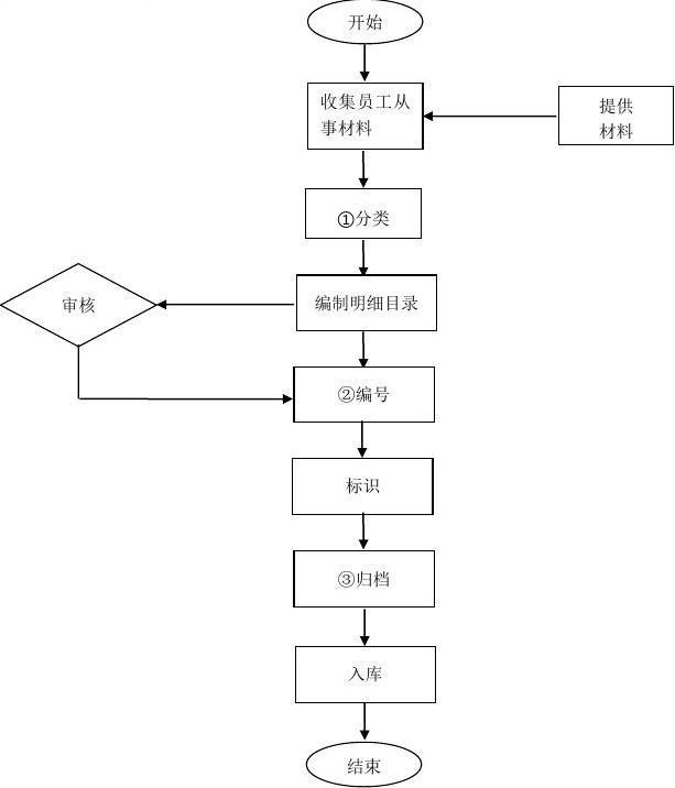 人事流程_人事档案管理流程