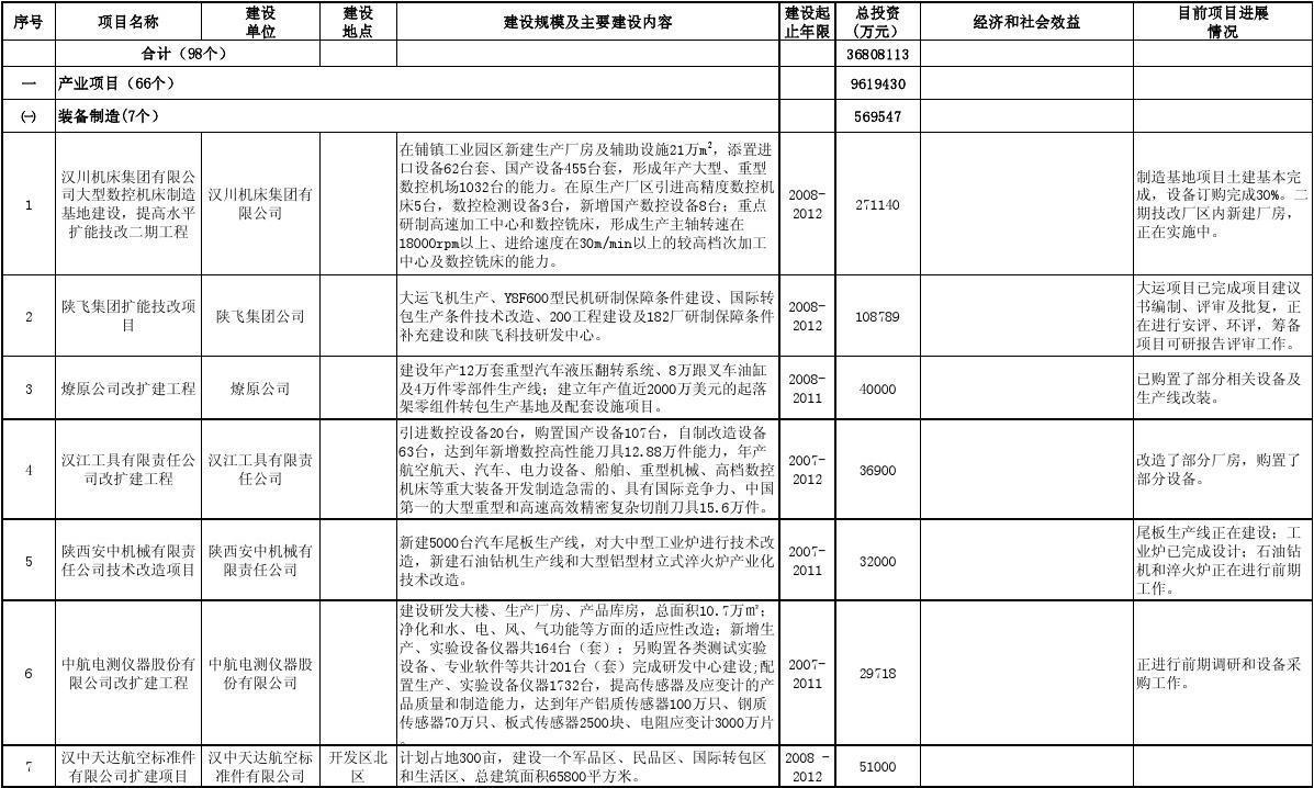 汉中市重大规划表