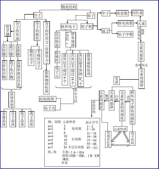 高中化学网络知识图(b5版)90高中的后最后图片