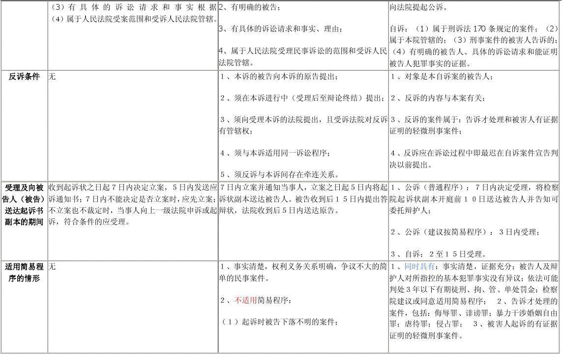 三个代表提出时间_反诉提出时间_有仲裁协议的管辖权异议提出时间