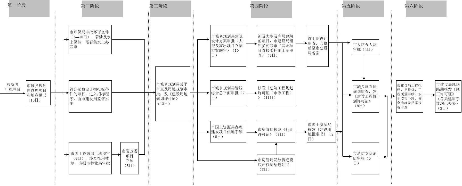 所有分类 工程科技 建筑/土木 福州市建设项目审批流程图  施工图设计图片