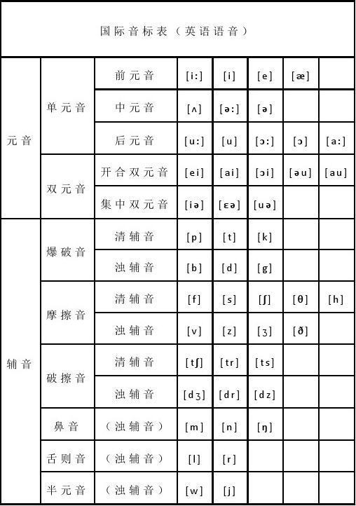小学英语48个音标发音
