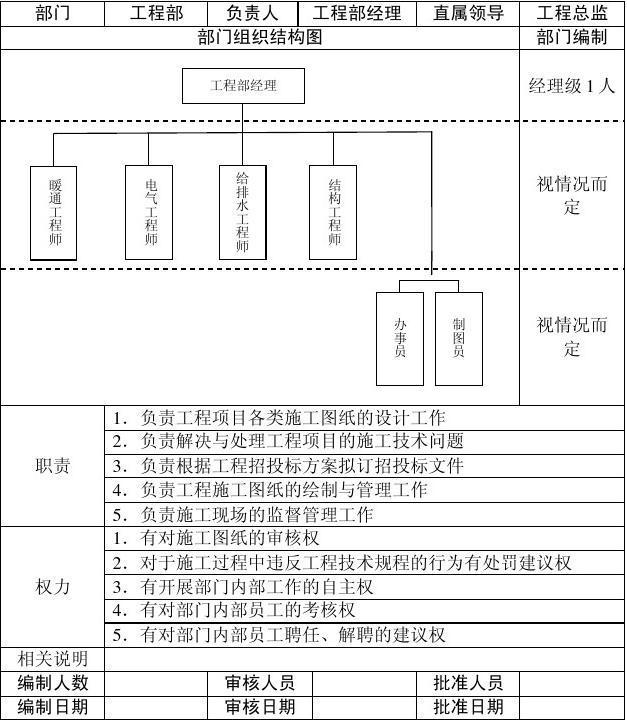 工程項目各部門結構設計范本