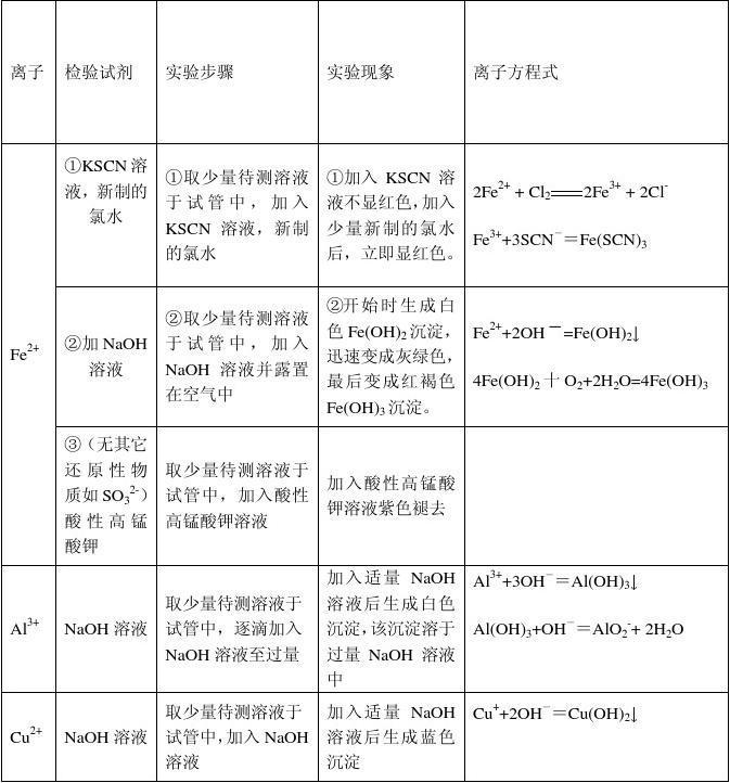高中化学离子高中v离子面试上海常见问题图片