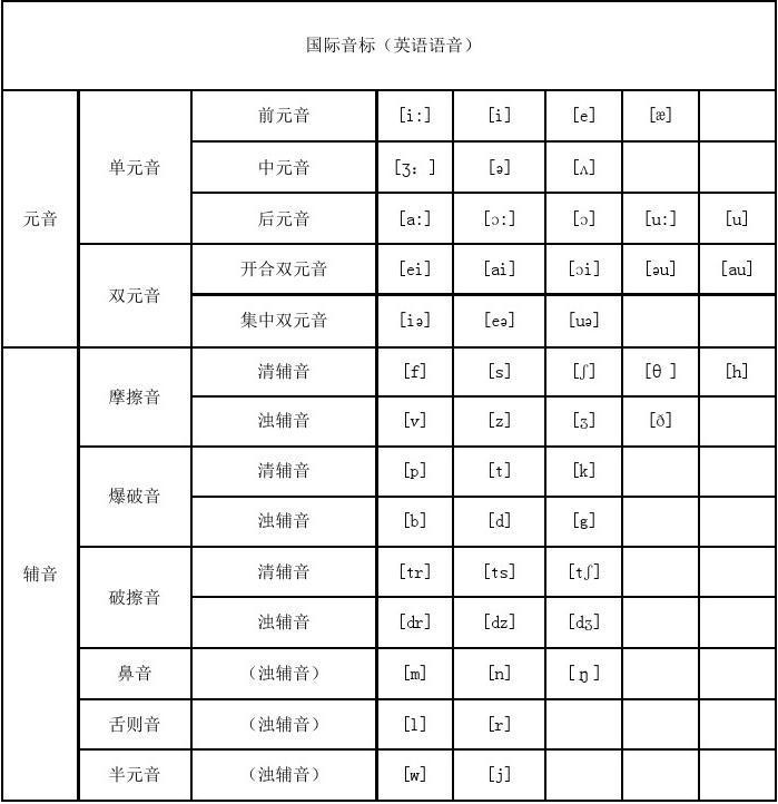 最新48个国际音标表发音整理题库答案