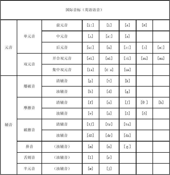 英语国际音标共48个音素,其中元音音素20个,辅音音素28个.图片