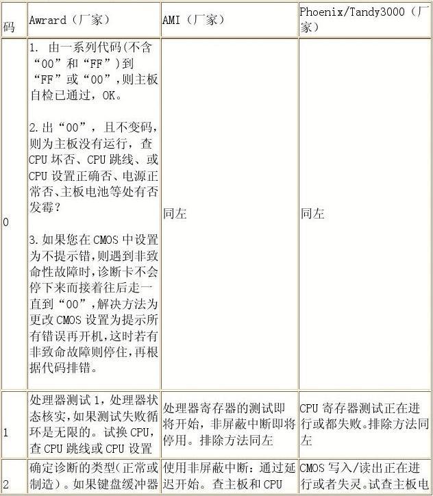 电脑主板检测卡代码_word文档在线阅读与下载_文档网
