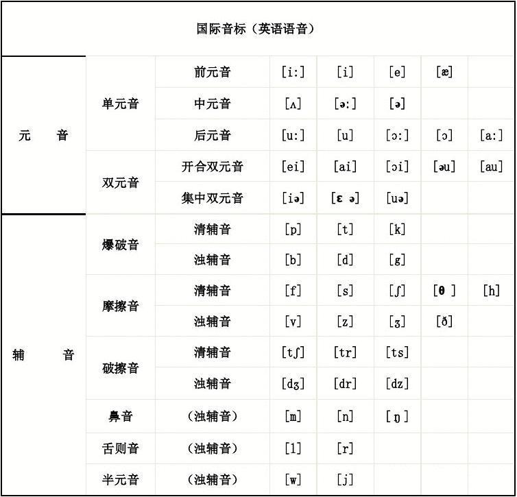 48个国际音标发音大全(发音方法及口诀)