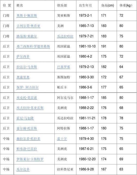 2010南非世界杯32强23人名单