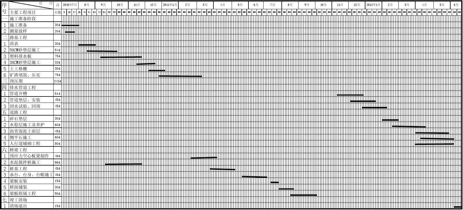 女性荫道流水图片_免费文档 所有分类 横道图1  说明:本工程采用流水作业,拟任开工时间