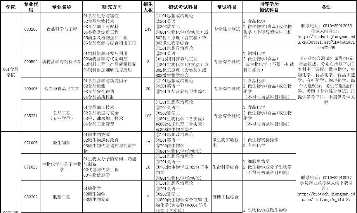 江南大学2014年硕士招生目录(学术学位、全日制专业学位)