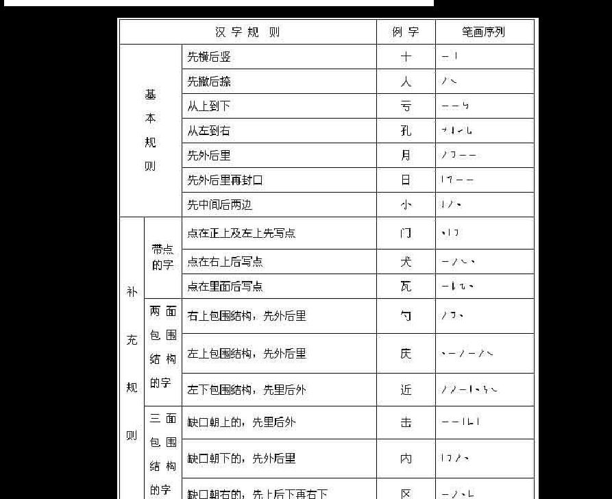 汉字笔顺笔画表图片