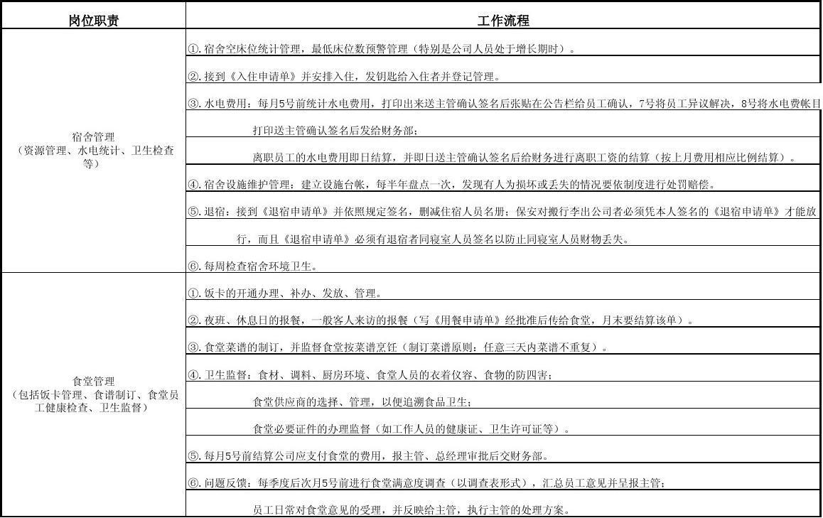 前台文员工作内容_行政文员岗位职责与工作流程_文档下载