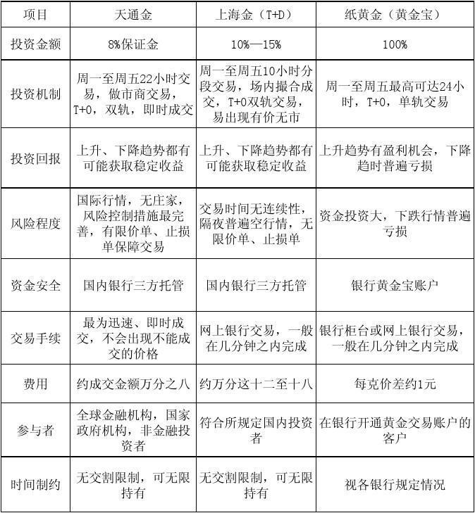 国内主流投资产品对比表