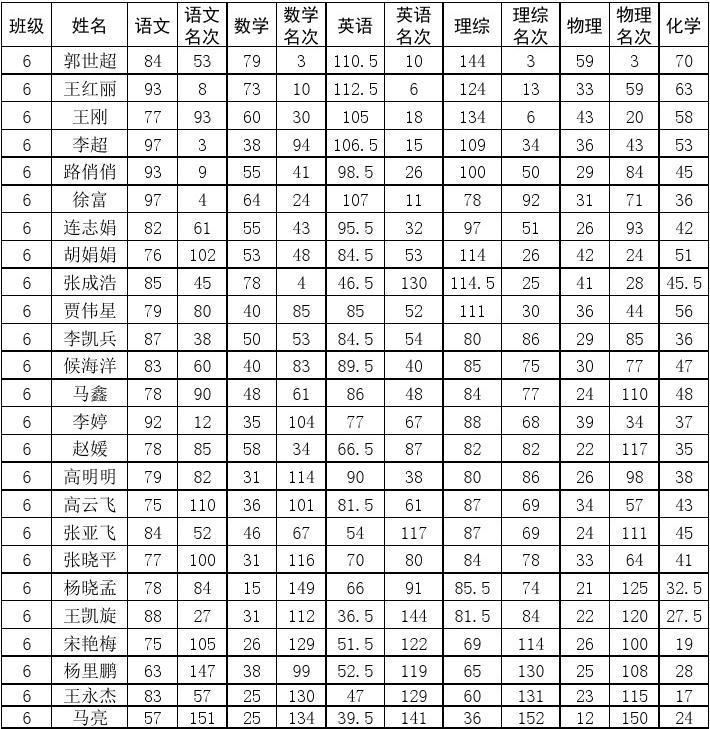 控烟考评奖惩记录表_excel练习题素材_文档下载