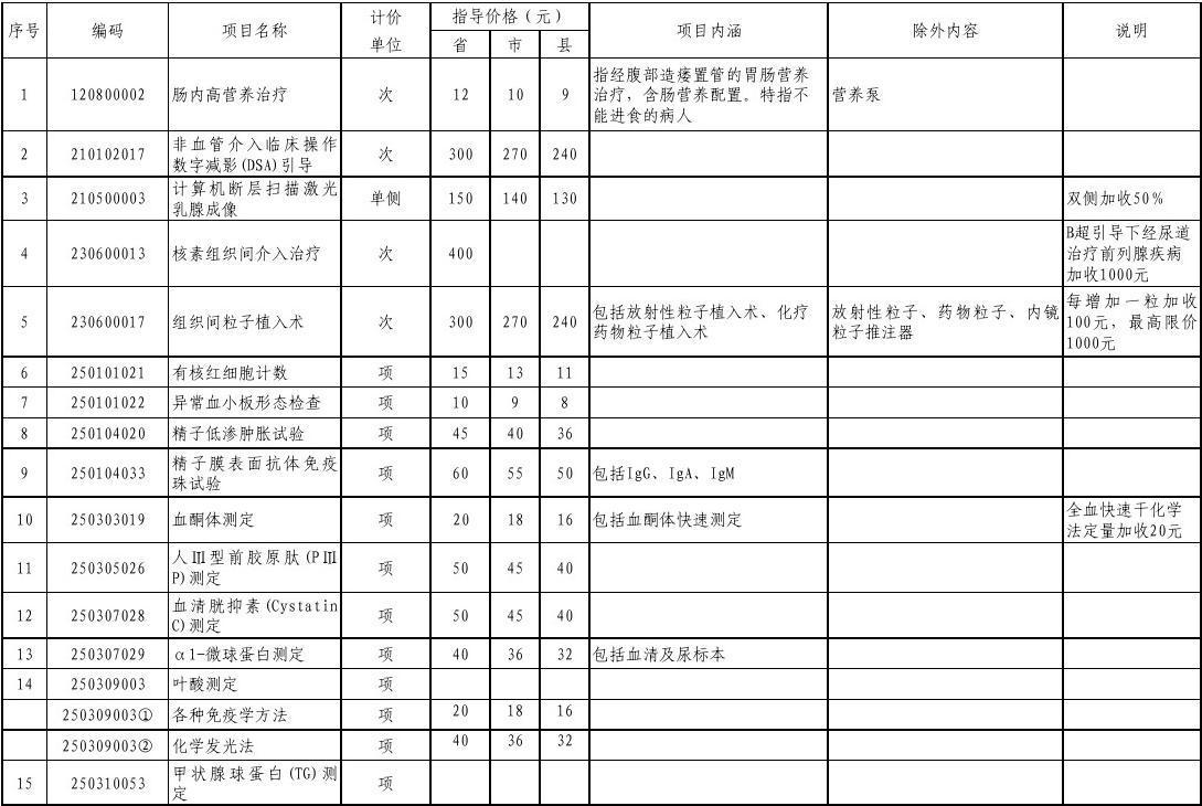 河北省医疗服务价格项目规范新开展部分2014.11图片