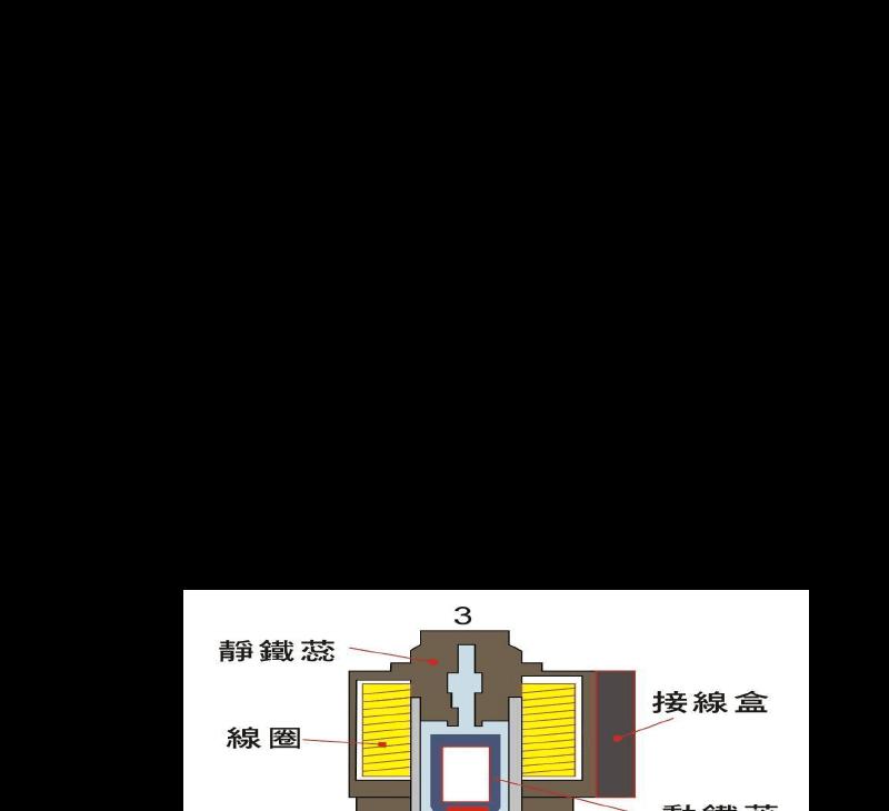 请问这种电磁阀的工作原理是什么?p口进气的,ab口是两图片