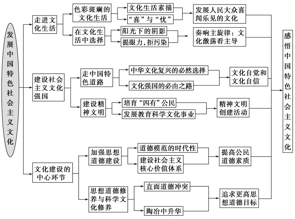 doc一,当前文化生活的现状1.作文柳树.描写高中图片