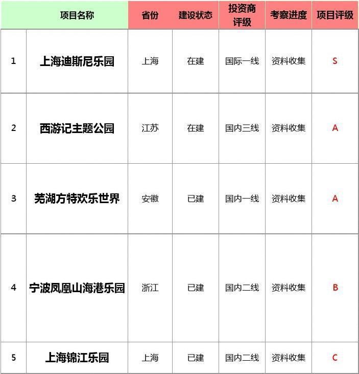 中国主题公园详细资料大全(转)