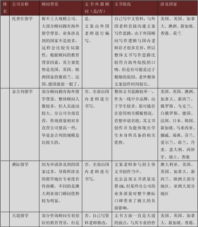 2015年留学机构测评