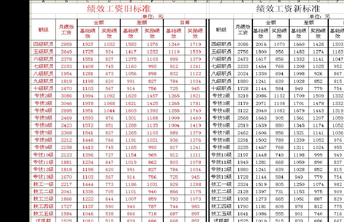 最新绩效工资标准表(1)图片