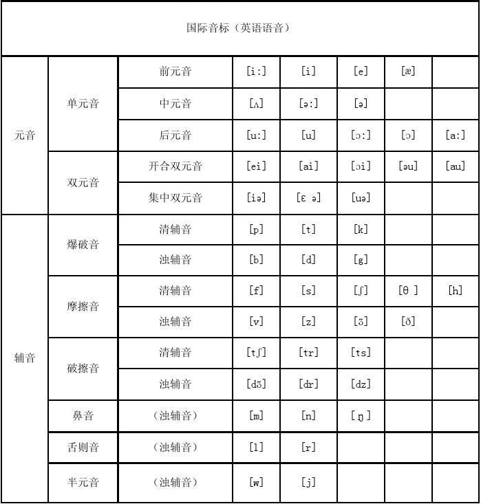 英语音标发音表英音标共48个素元素20个辅28个.