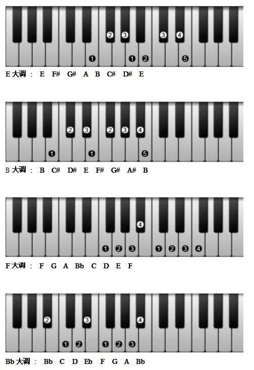 钢琴音阶指法图图片