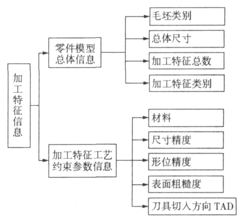 基于SolidWorks的加工特征信息提取与存储技术_陈树晓