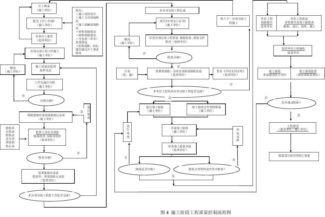 施工阶段工程质量控制流程图图片