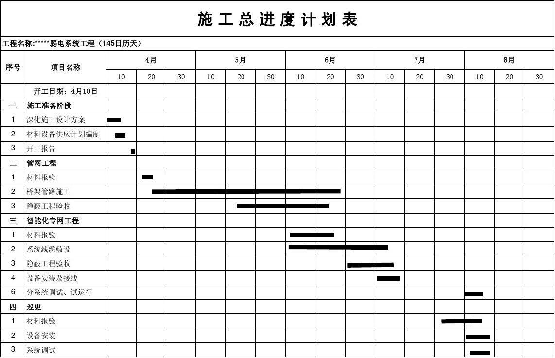 免费文档 所有分类 工程科技 建筑/土木 施工进度表  施工总进度计划图片