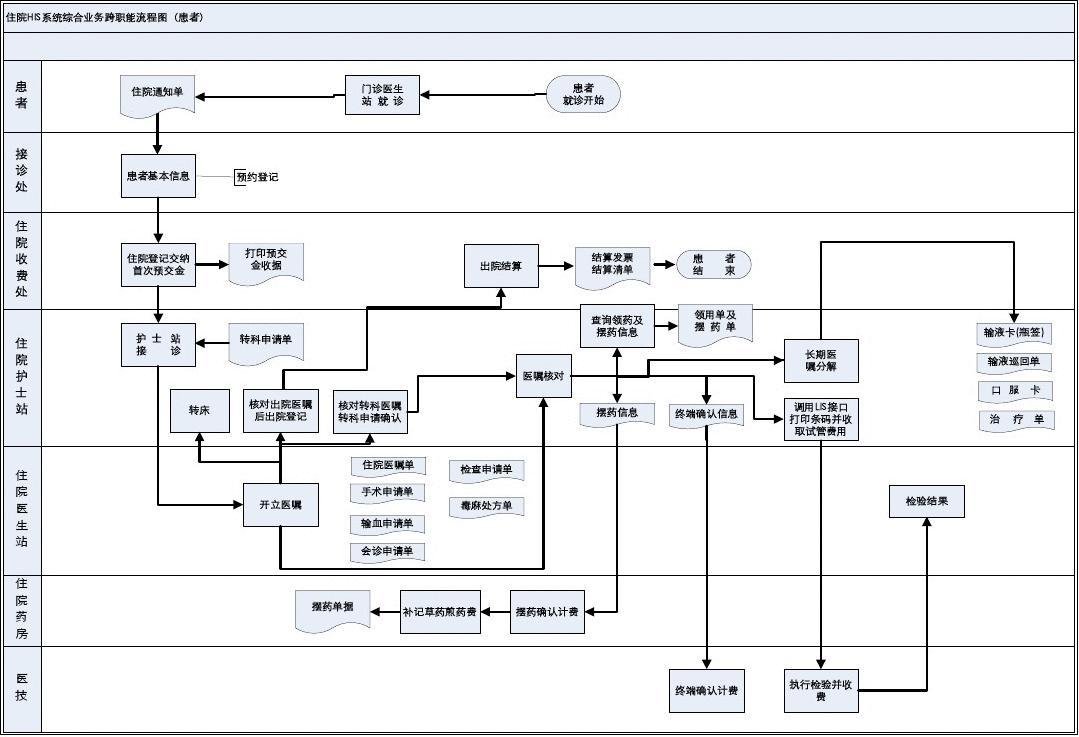 住院HIS系统流程图