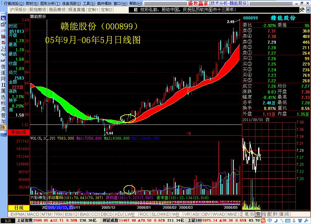 【股票分析软件】利用股票分析指标把握好买卖时机图片