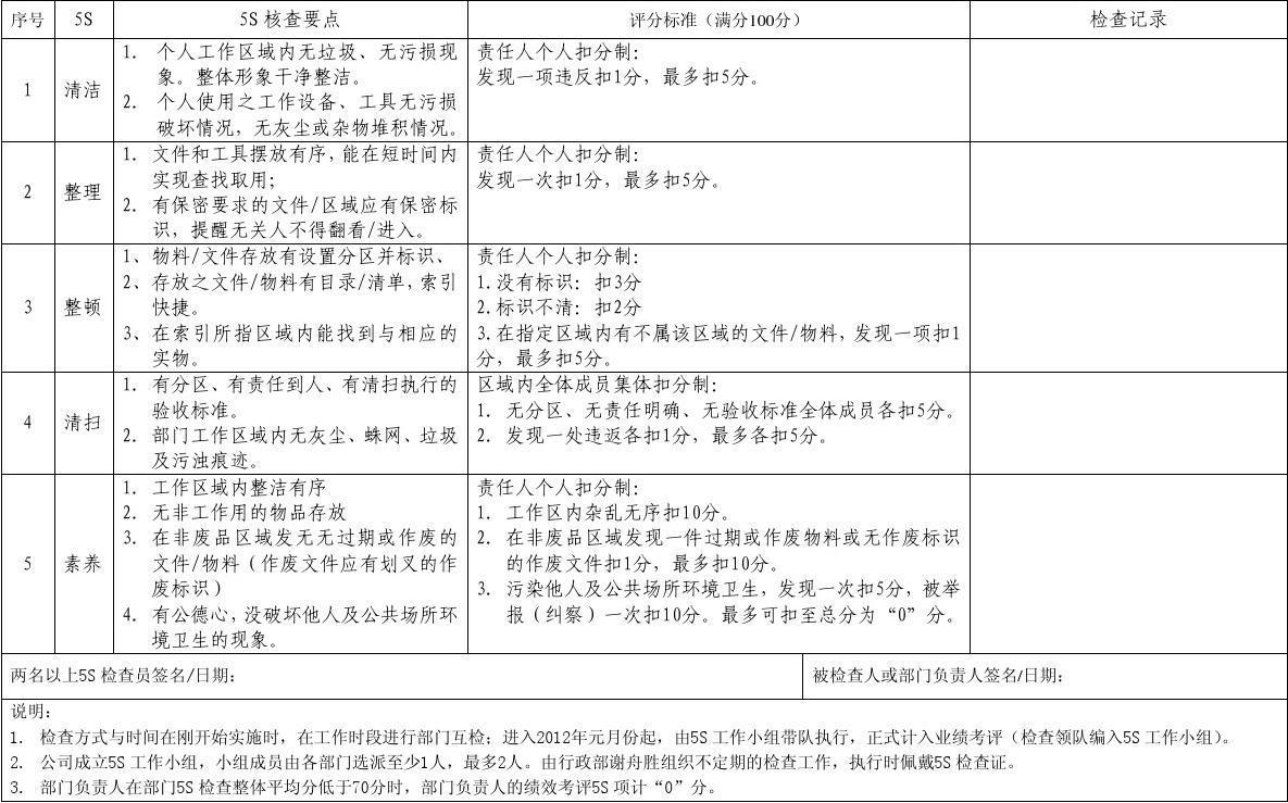 5S检查表(办公室)