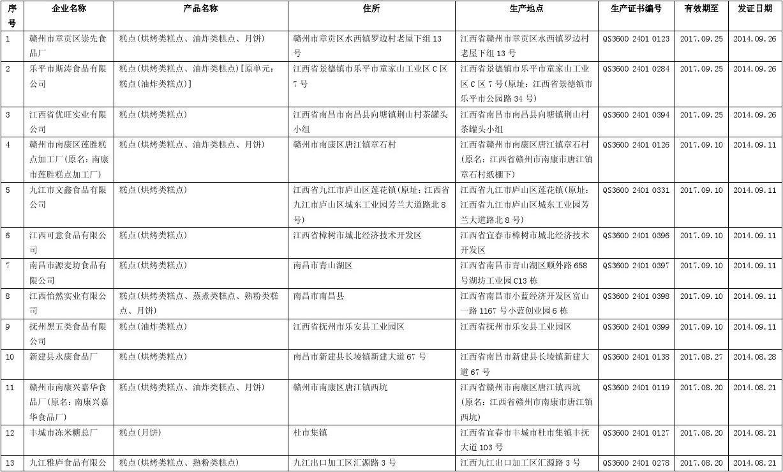 蛋糕 面包 月饼生产企业名录(江西省)242家