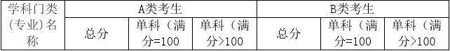 2015首都师范大学高可靠嵌入式系统专业考研(信息工程学院)专业目录招生人数参考书目历年真题复试分数线