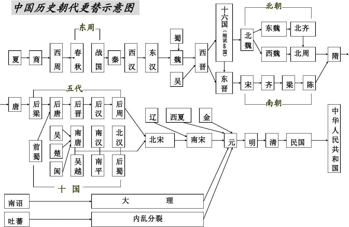 中国历史朝代更示意图